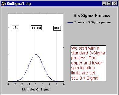 pic1 - Методология Шесть Сигма