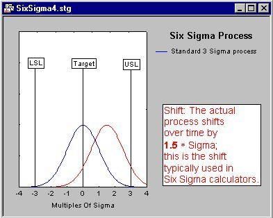 pic2 - Методология Шесть Сигма