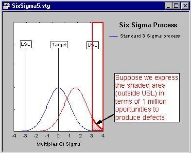 pic3 - Методология Шесть Сигма