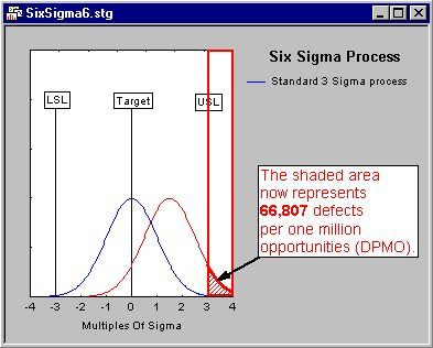 pic4 - Методология Шесть Сигма