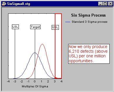 pic6 - Методология 6 сигм