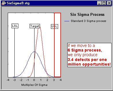 pic7 - Методология Шесть Сигма