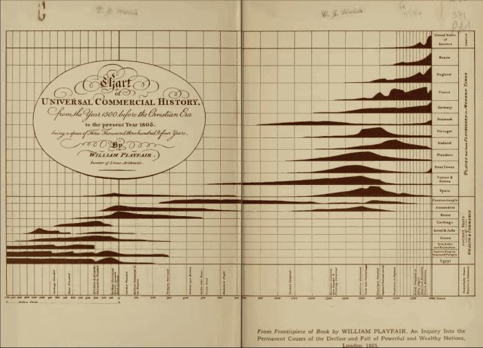 pleyfer1 - Визуализация данных - история
