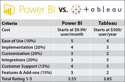 powerbivstableaucomparison 1 - Power BI или Tableau