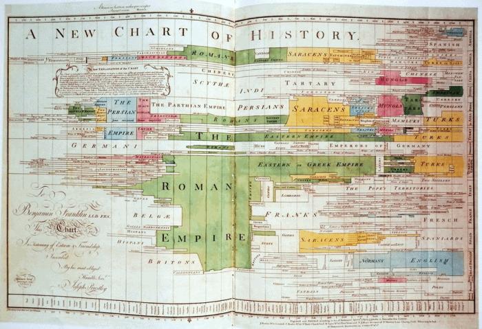 pristrey - Визуализация данных - история