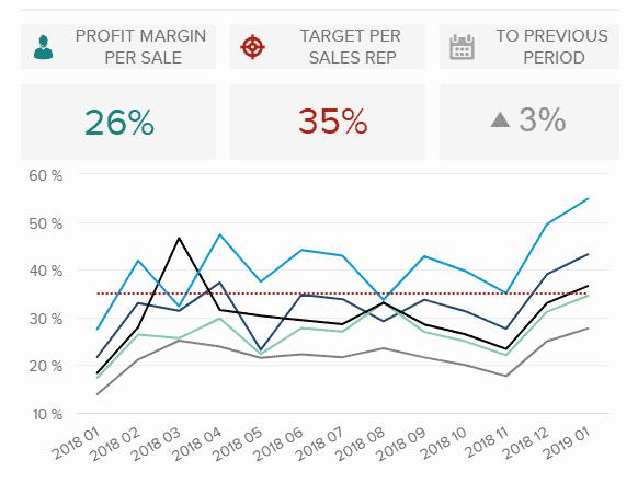 profit margin by sales rep 582x441 - 16 лучших графиков продаж и диаграмм для развития вашего бизнеса