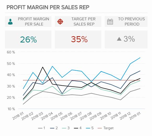 profit margin by sales rep - 16 лучших графиков продаж и диаграмм для развития вашего бизнеса