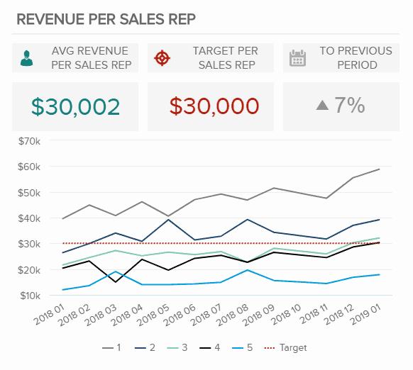 revenue per sales rep - 16 лучших графиков продаж и диаграмм для развития вашего бизнеса