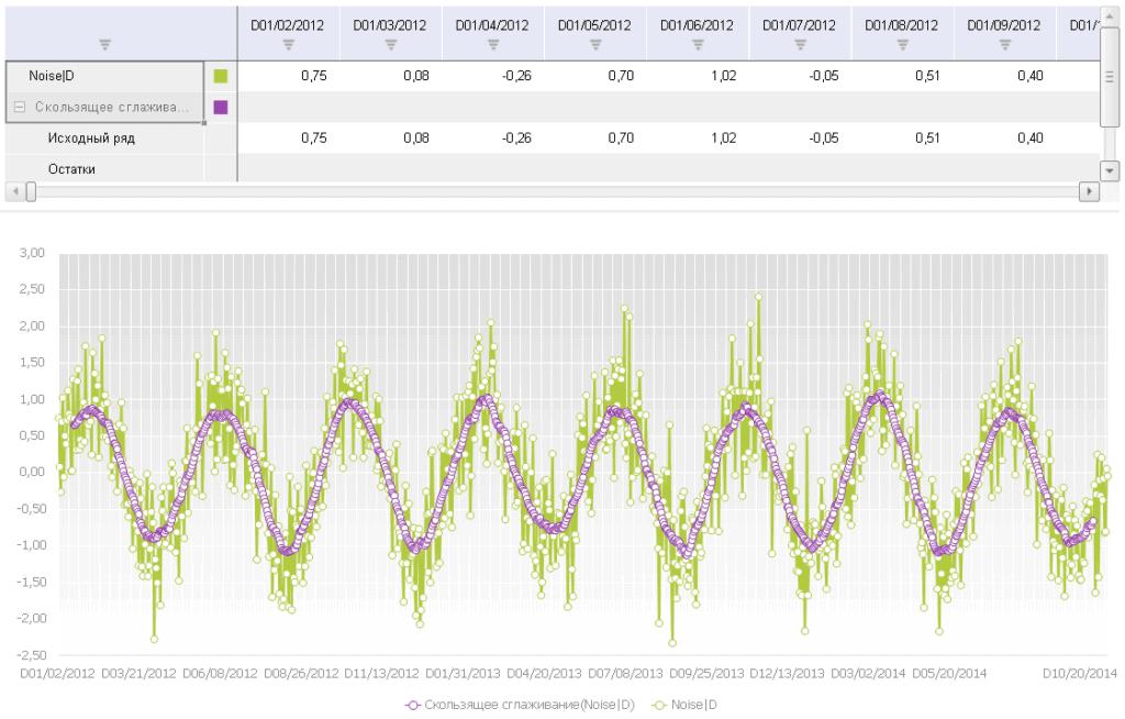 ris. 5 1024x654 - Методы анализа временных рядов: сглаживание