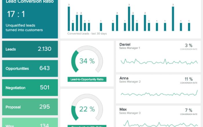 sales conversion dashboard datapine 700x441 - 16 лучших графиков продаж и диаграмм для развития вашего бизнеса