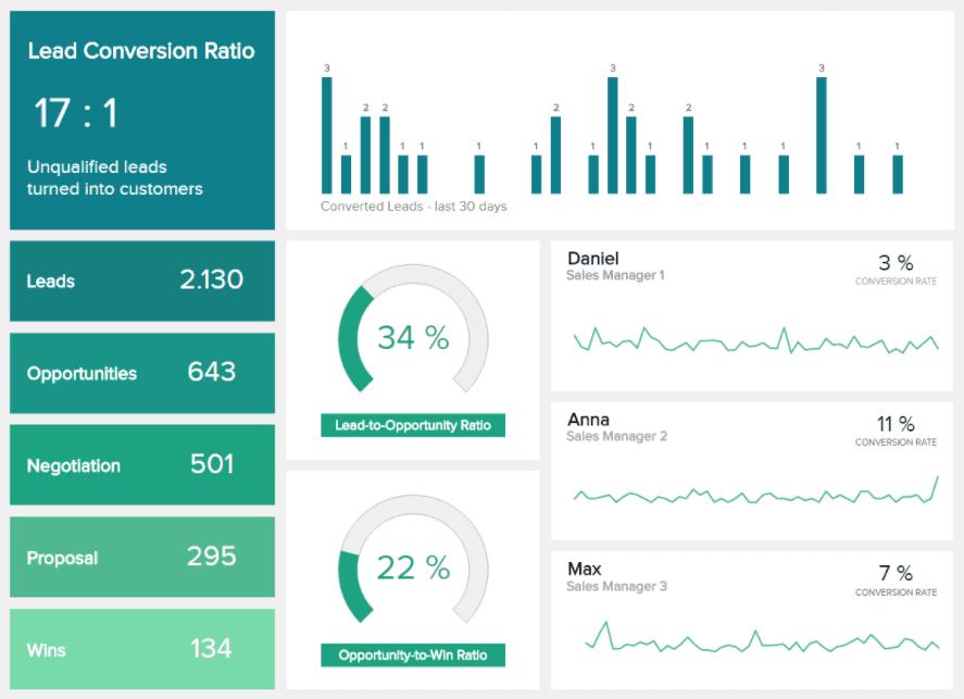 sales conversion dashboard datapine - 16 лучших графиков продаж и диаграмм для развития вашего бизнеса
