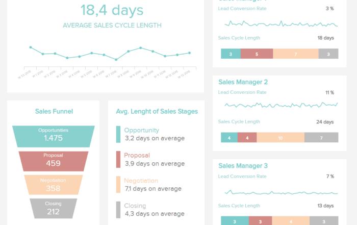 sales cycle length dashboard 700x441 - 16 лучших графиков продаж и диаграмм для развития вашего бизнеса