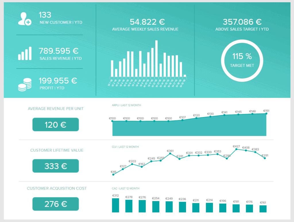 sales performance dashboard 1024x772 - 16 лучших графиков продаж и диаграмм для развития вашего бизнеса