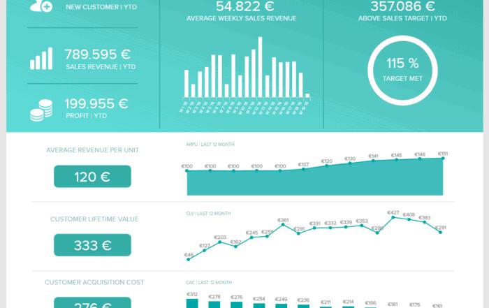 sales performance dashboard 700x441 - 16 лучших графиков продаж и диаграмм для развития вашего бизнеса