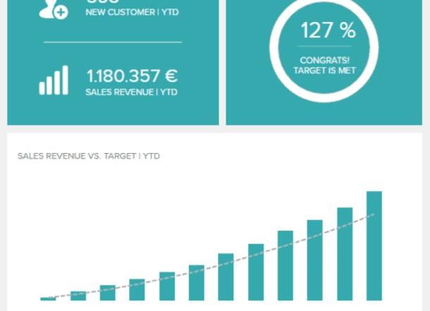 sales target datapine 610x441 - 16 лучших графиков продаж и диаграмм для развития вашего бизнеса
