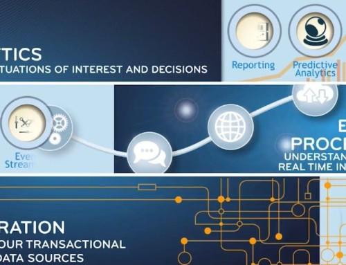 Управление бизнес процессами-TIBCO BusinessEvents