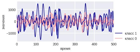signals  - Простые методы анализа данных