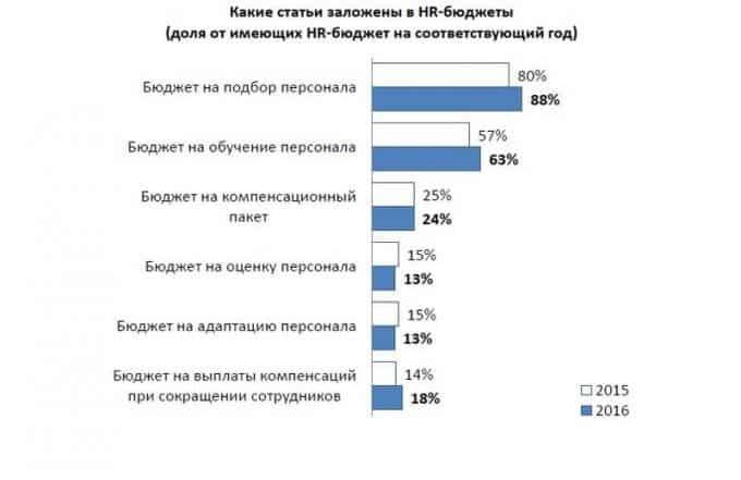 stati hr budget 680x441 - HR аналитика