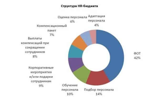 struktura hr byudjeta - HR аналитика