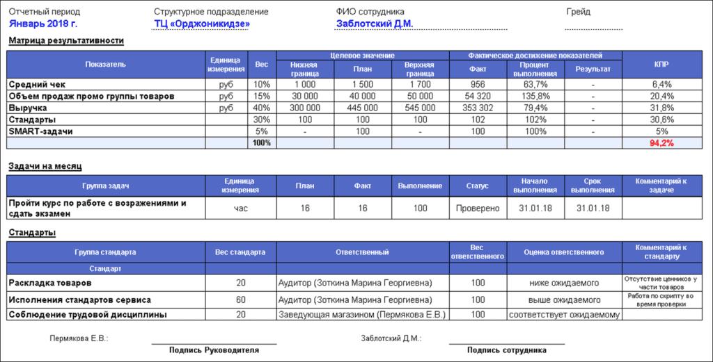 tablica 1024x521 - Мотивация продавцов или KPI в розничной торговле