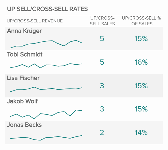 upsell cross sell rates - 16 лучших графиков продаж и диаграмм для развития вашего бизнеса