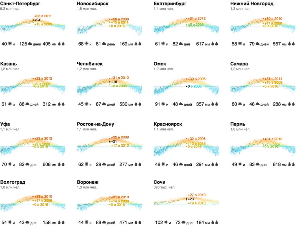 weather 2x 1024x791 - Алгоритм Δλ: визуальные атомы, часть 3