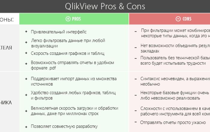 ycze5q aribortkxs5ldktgkrny 700x441 - Сравнение топ-4 популярных BI платформ. Какую выбрать?
