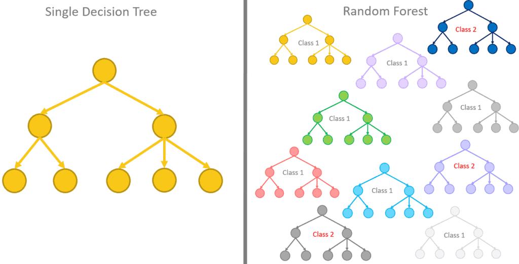 080219 pic10 1024x522 - От дерева решений к Random Forest