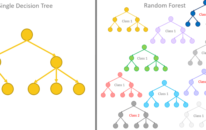 080219 pic10 700x441 - От дерева решений к Random Forest