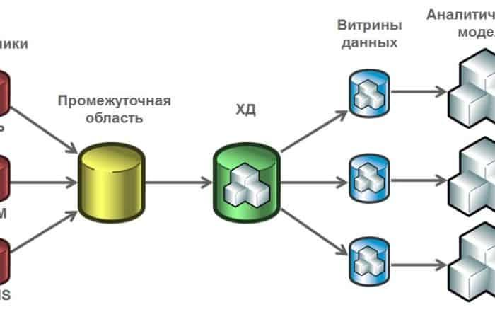 2665718 1 700x441 - Что такое витрина данных? Определение, разновидности и примеры