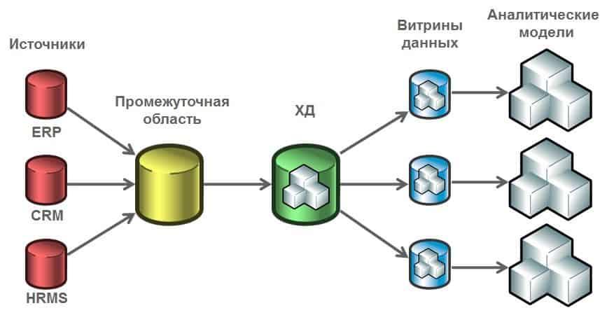 2665718 1 - Что такое витрина данных? Определение, разновидности и примеры