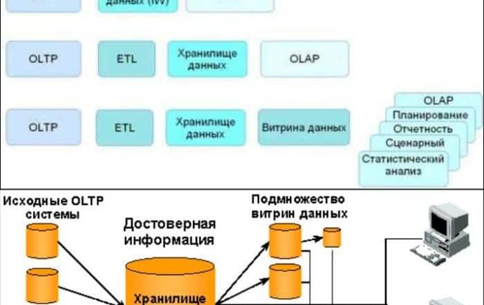 2665719 700x441 - Что такое витрина данных? Определение, разновидности и примеры