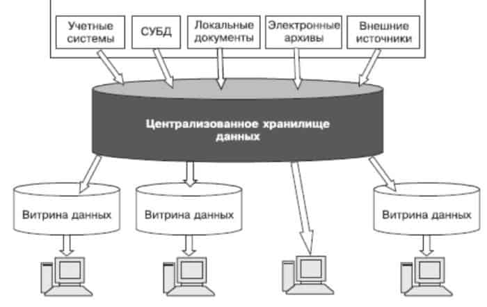 2665721 700x441 - Что такое витрина данных? Определение, разновидности и примеры