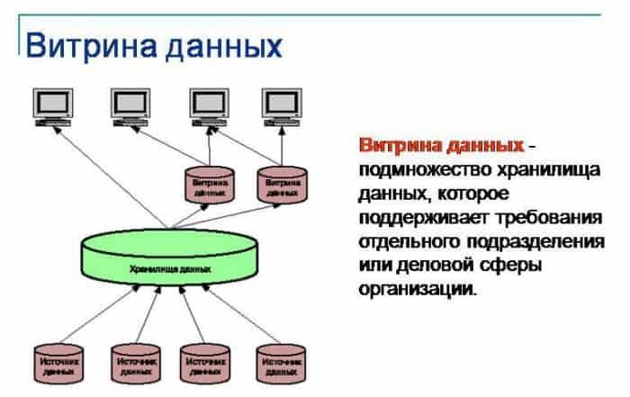 2665722 700x441 - Что такое витрина данных? Определение, разновидности и примеры