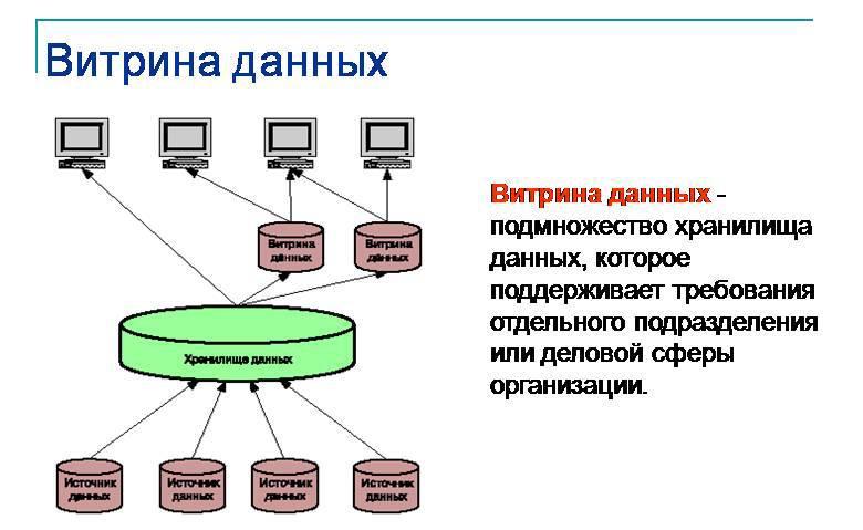 2665722 - Что такое витрина данных? Определение, разновидности и примеры
