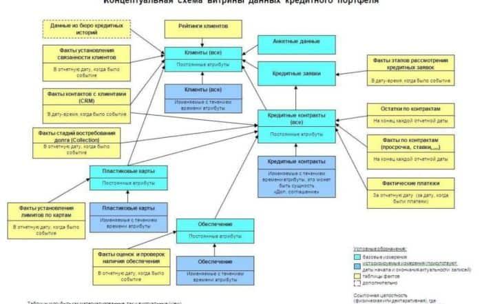 2665727 700x441 - Что такое витрина данных? Определение, разновидности и примеры