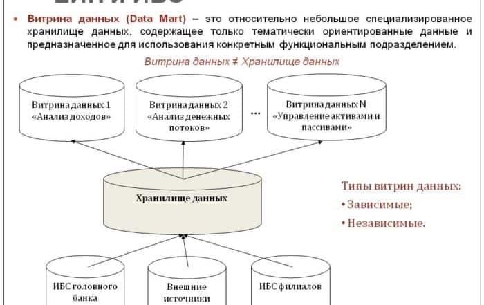 2665739 700x441 - Что такое витрина данных? Определение, разновидности и примеры