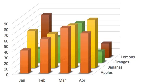 3d powerpoint chart 1 - Визуализация данных - Как правильно выбрать тип диаграммы?
