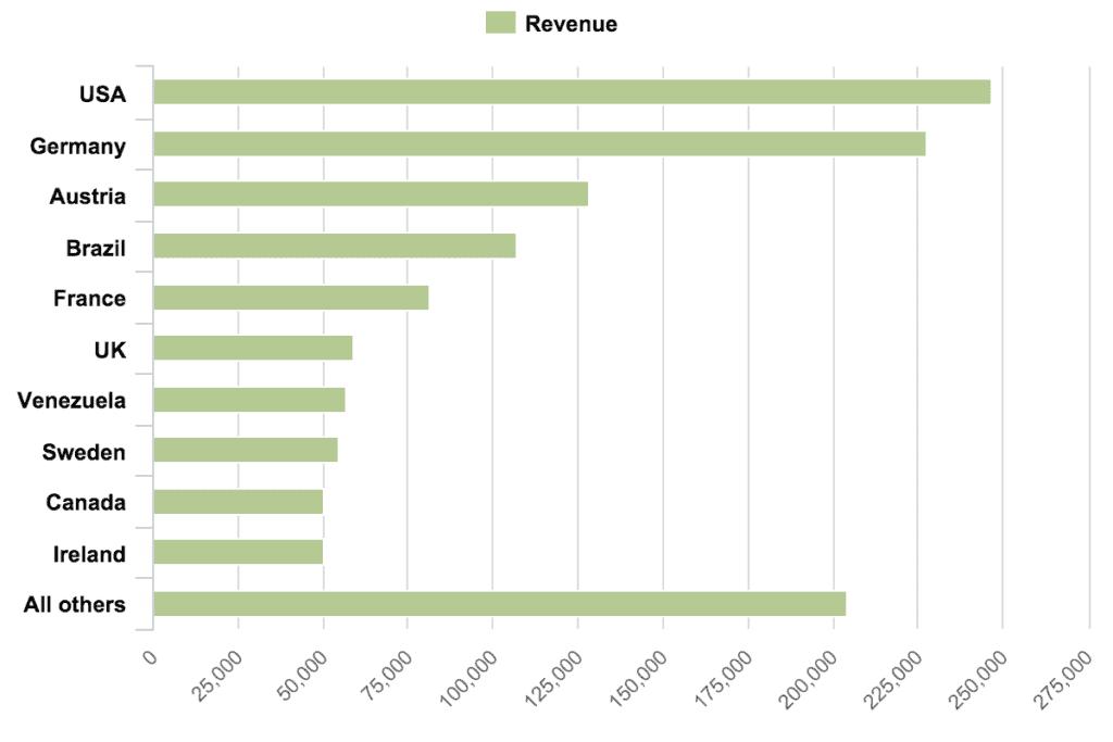 data visualization bar chart 1024x683 - Визуализация данных - Как правильно выбрать тип диаграммы?