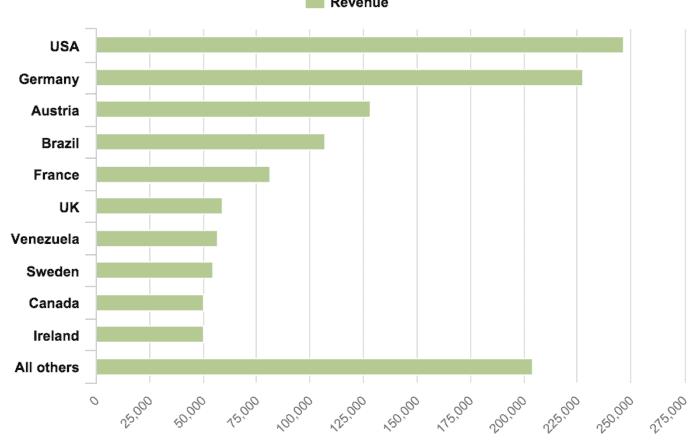 data visualization bar chart 700x441 - Визуализация данных - Как правильно выбрать тип диаграммы?
