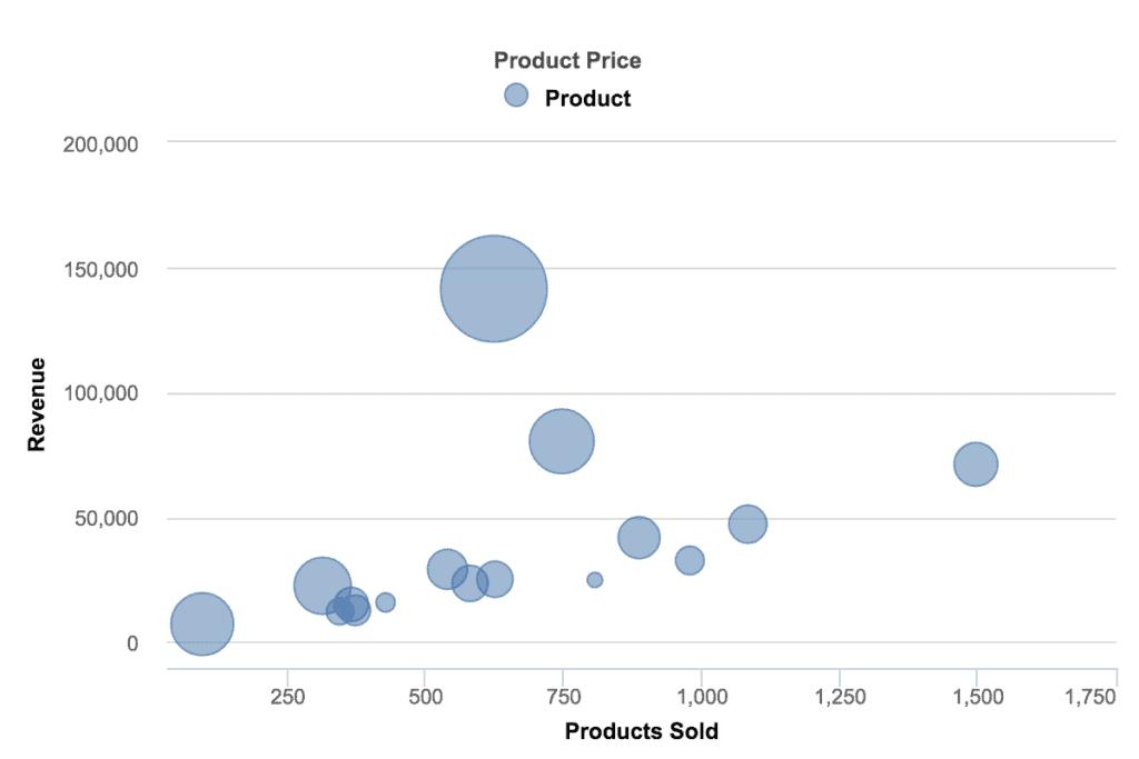 data visualization bubble chart 1024x683 - Визуализация данных - Как правильно выбрать тип диаграммы?