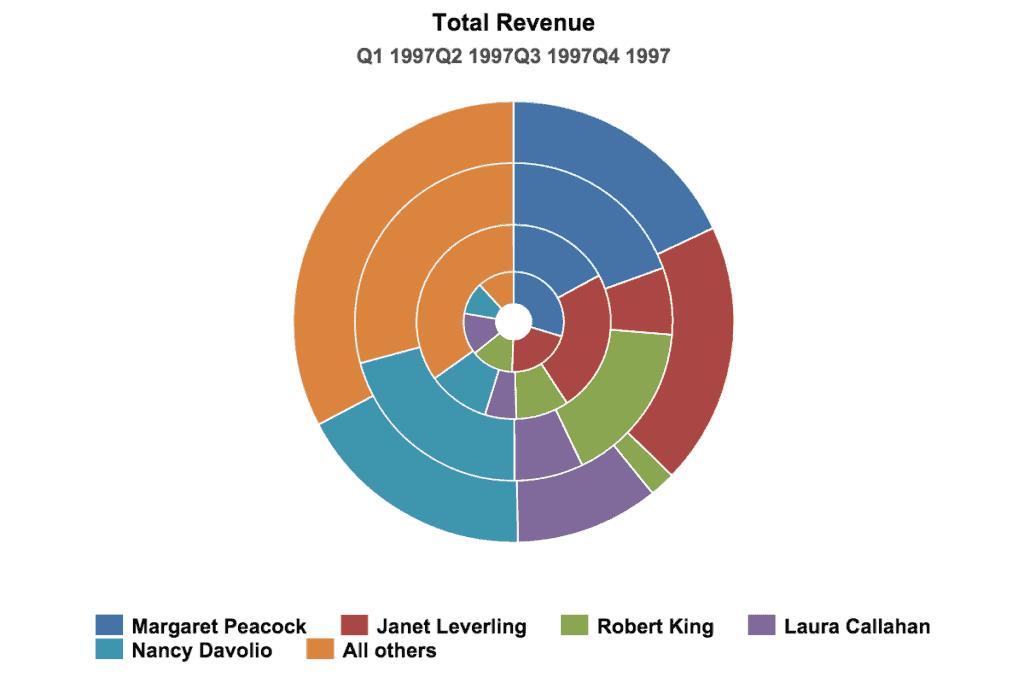 data visualization donut chart 1024x683 - Визуализация данных - Как правильно выбрать тип диаграммы?