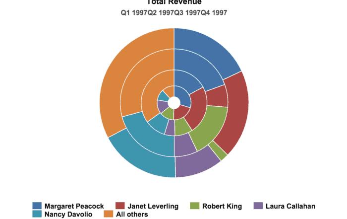 data visualization donut chart 700x441 - Визуализация данных - Как правильно выбрать тип диаграммы?
