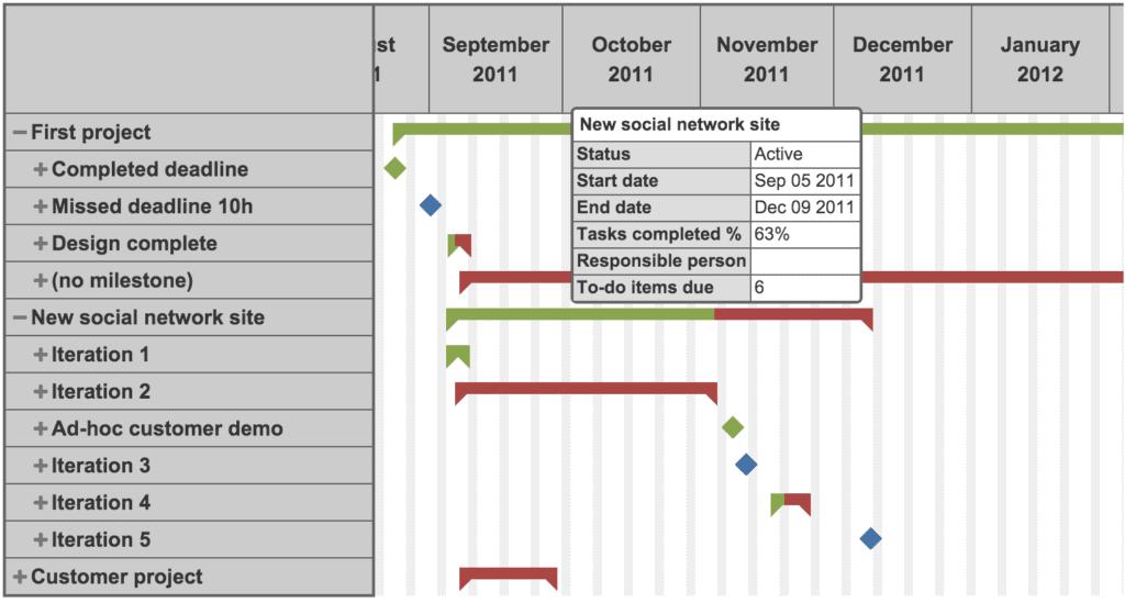 data visualization gantt chart 1024x549 - Визуализация данных - Как правильно выбрать тип диаграммы?