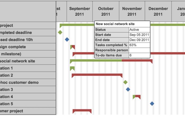 data visualization gantt chart 700x441 - Визуализация данных - Как правильно выбрать тип диаграммы?