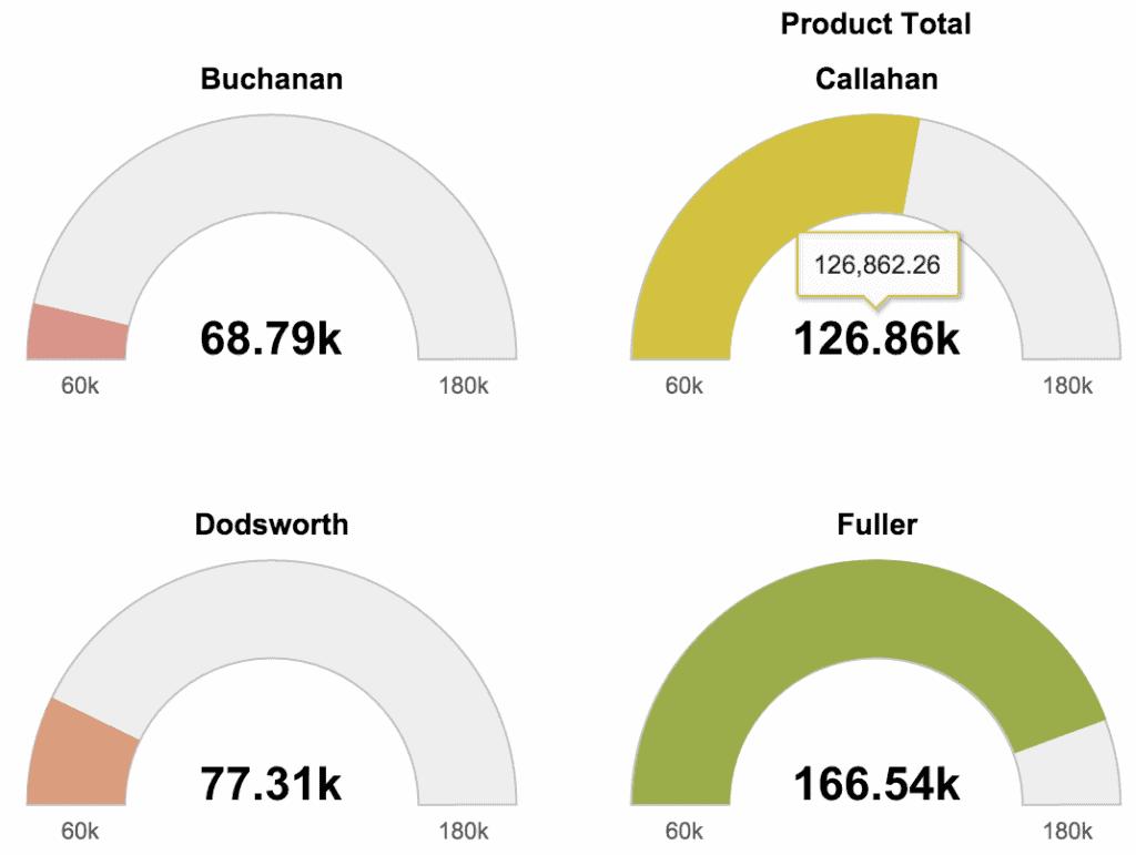 data visualization guage chart 1024x771 - Визуализация данных - Как правильно выбрать тип диаграммы?