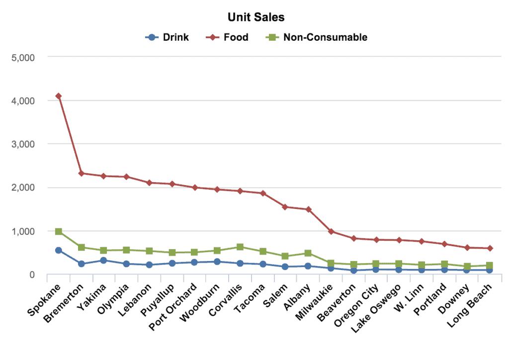data visualization line charts 1024x683 - Визуализация данных - Как правильно выбрать тип диаграммы?