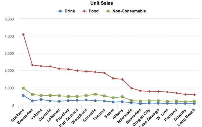 data visualization line charts 700x441 - Визуализация данных - Как правильно выбрать тип диаграммы?