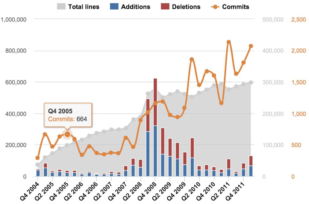 data visualization multi axes charts 1024x677 - Визуализация данных - Как правильно выбрать тип диаграммы?