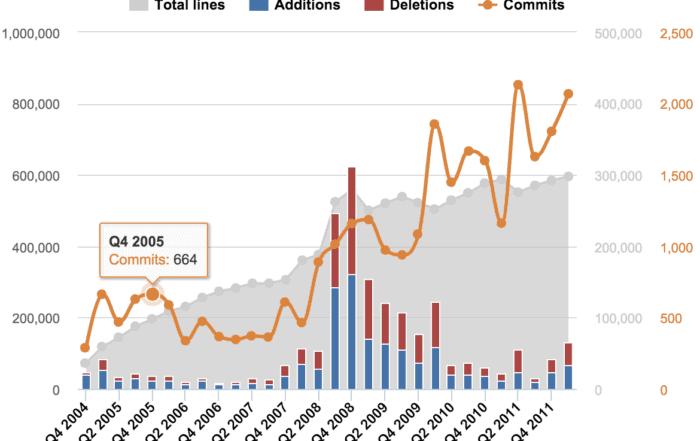data visualization multi axes charts 700x441 - Визуализация данных - Как правильно выбрать тип диаграммы?